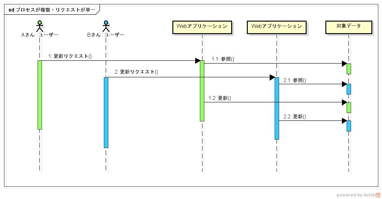 プロセスが複数・リクエストが単一.png