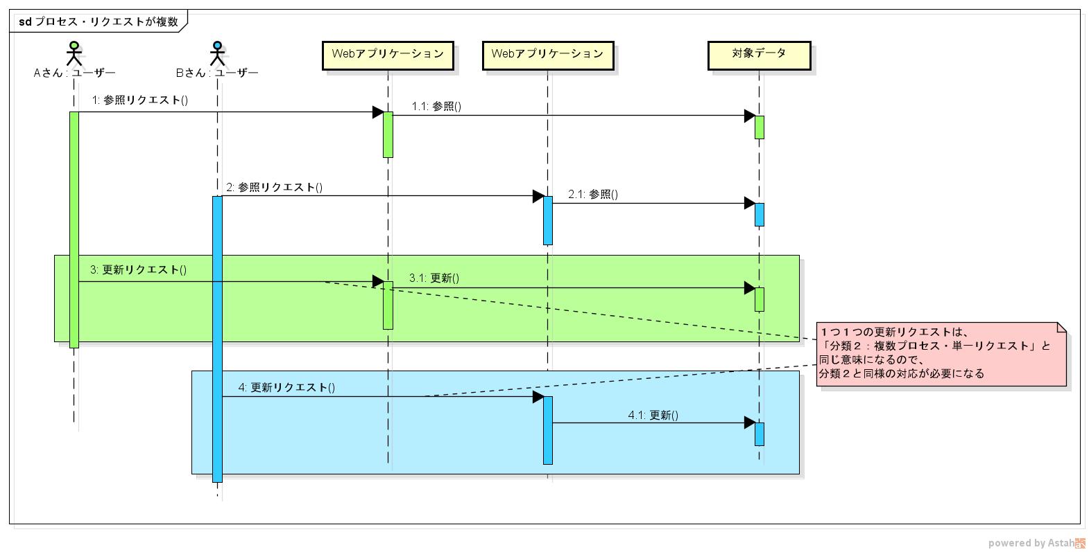 プロセス・リクエストが複数.png