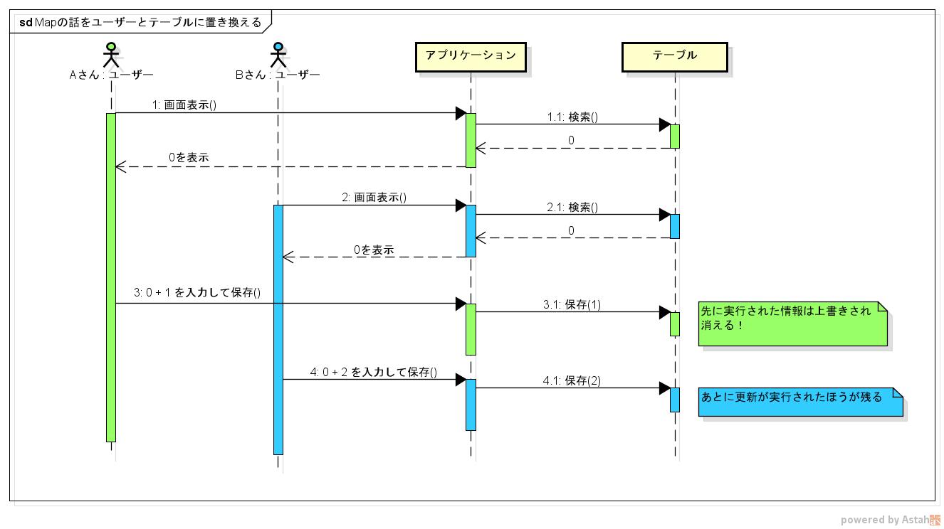 Mapの話をユーザーとテーブルに置き換える.png