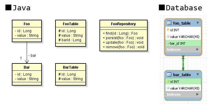 シンプルなDBアクセスライブラリでリポジトリを実装する.jpg