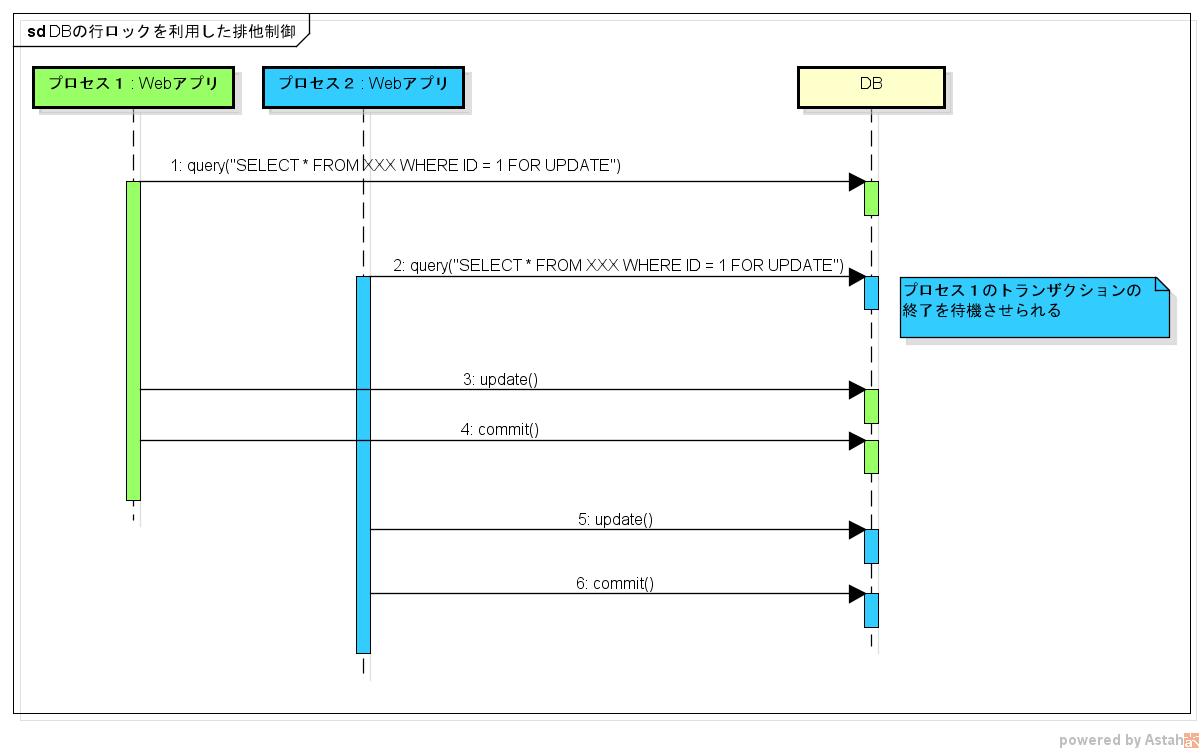 DBの行ロックを利用した排他制御.png