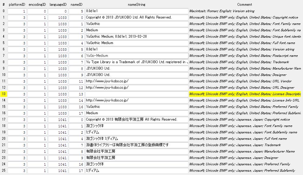 游ゴシック体 ミディアム name table