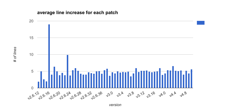 average_line_increase_for_each_patch.png