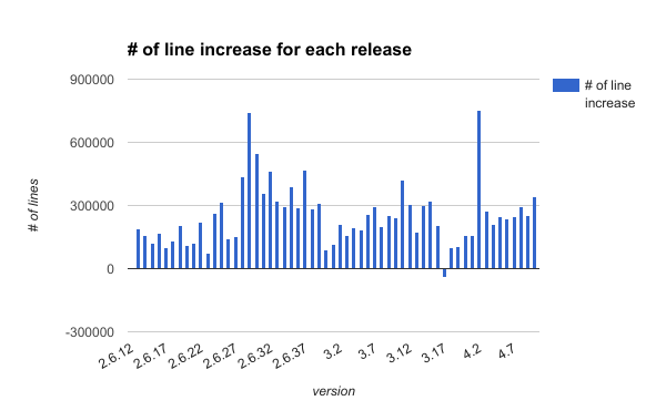 number_of_line_increase_for_each_release.png