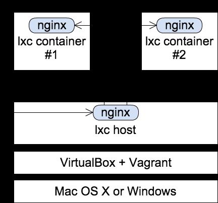 ansible-lxc-server-diagram.png