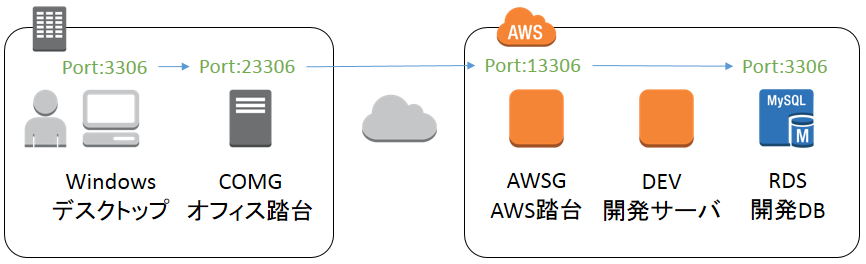 how to connect to aws rds mysql php