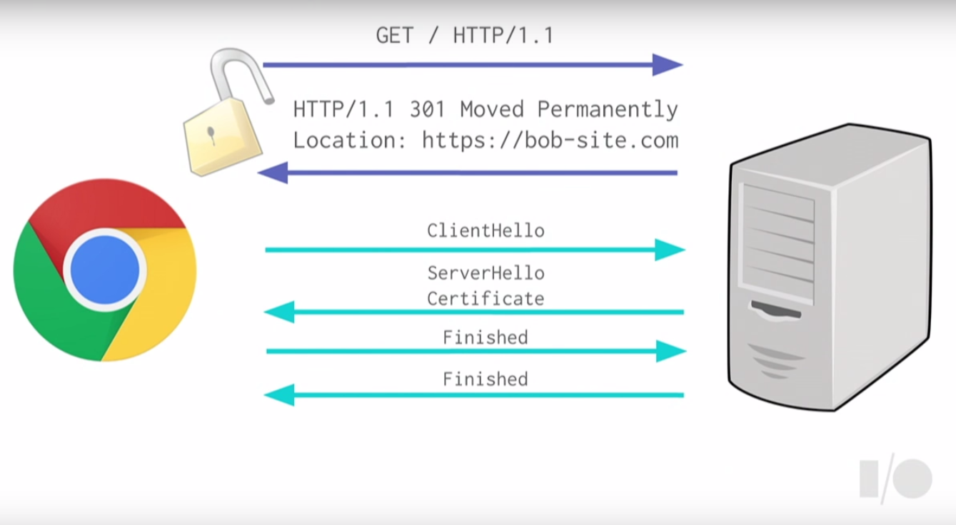 HTTPS移行で起きること