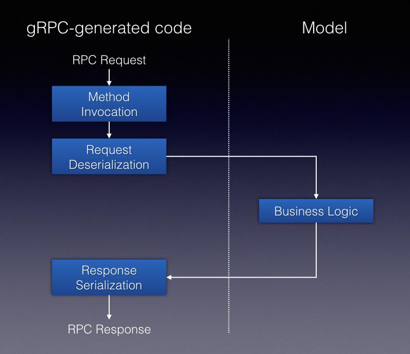 gRPC flow
