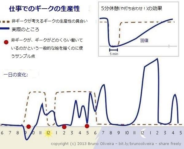プログラマの生産性グラフ