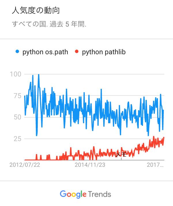 python_os_path__python_pathlib_-_調べる_-_Google_トレンド.png