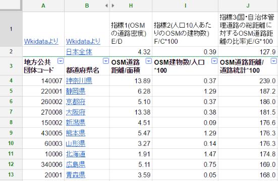 都道府県別OSMマッピング状況13.png