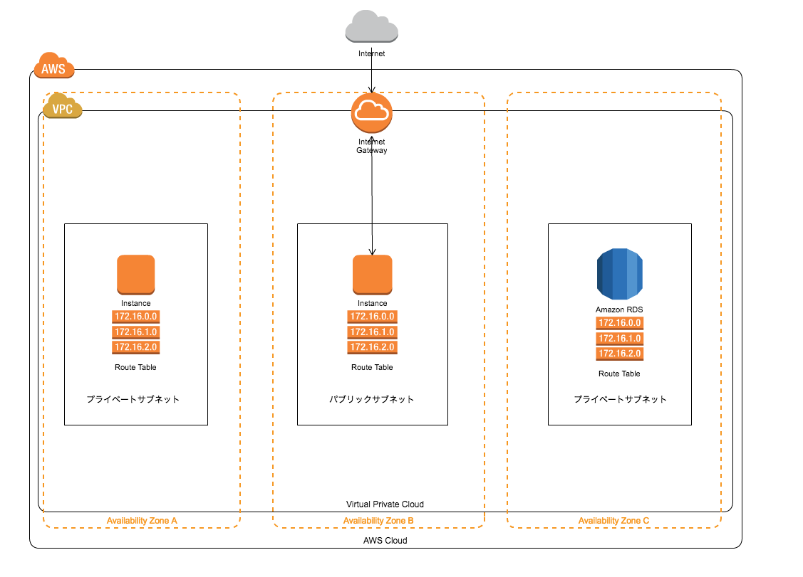 AWS Design Simple:Untitled - Cacoo 2017-05-17 11-15-36.png