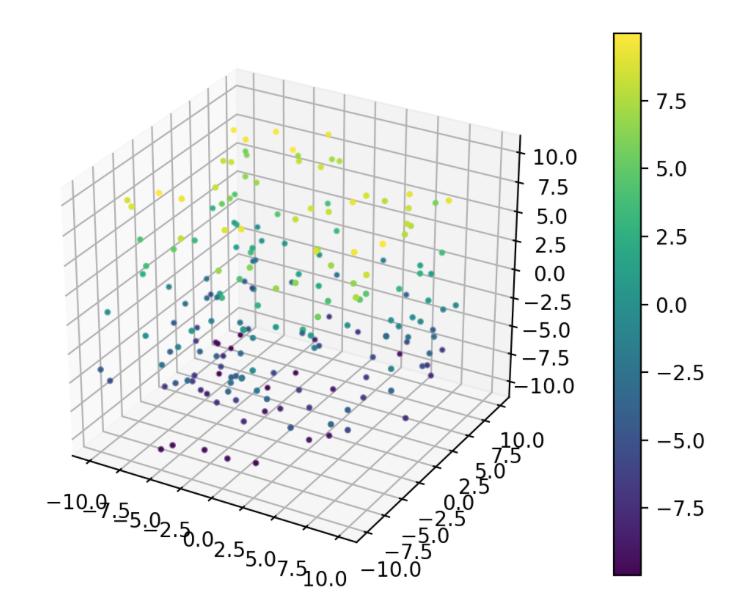 なんでもかんでもJupyter Notebookに表示するためのチートシート 3次元プロット編3次元の曲線をプロット3次元の散布図をプロット格子状に並んだ2.5次元データをプロット不規則に並んだ2.5次元データをプロット参考リンク