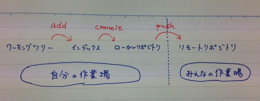 2015_0307commit図_2.jpg