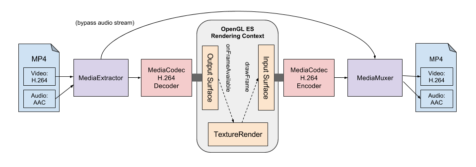 android-transcoder architecture-minified.png