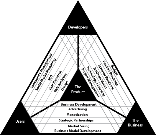 プロジェクト管理の図示