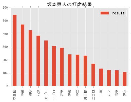 sakamoto_result.png