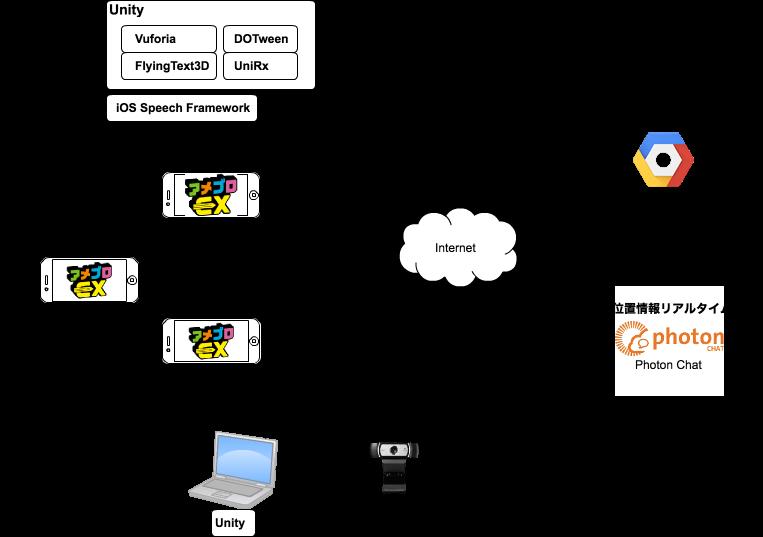 Ameblo EXシステム全体図