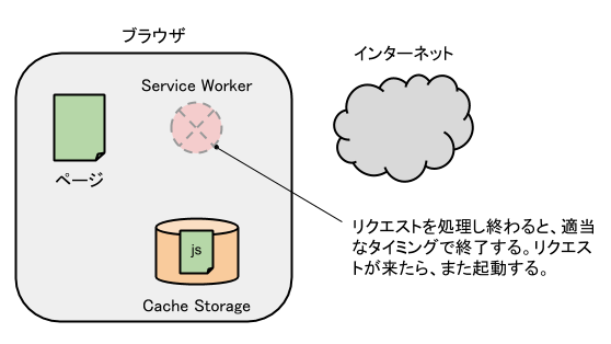 service-worker-termination.png