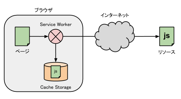 service-worker-resource-cache.png