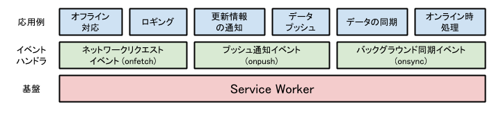 service-worker-layer.png