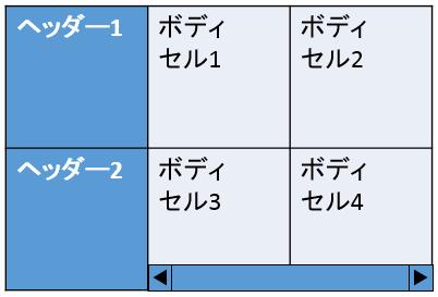 列ヘッダーを固定した表の例