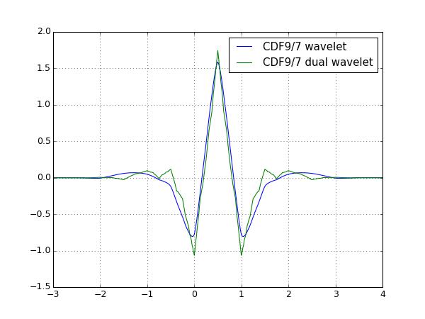 cdf_9_7_wavelet.png