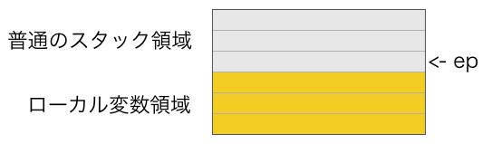 ローカル変数の仕組み1