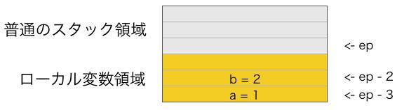 ローカル変数の仕組み2
