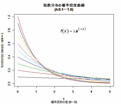 言語 】代表的な確率分布 ... : cc 単位 : すべての講義