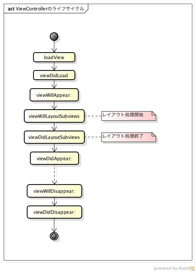 ViewControllerのライフサイクル.png