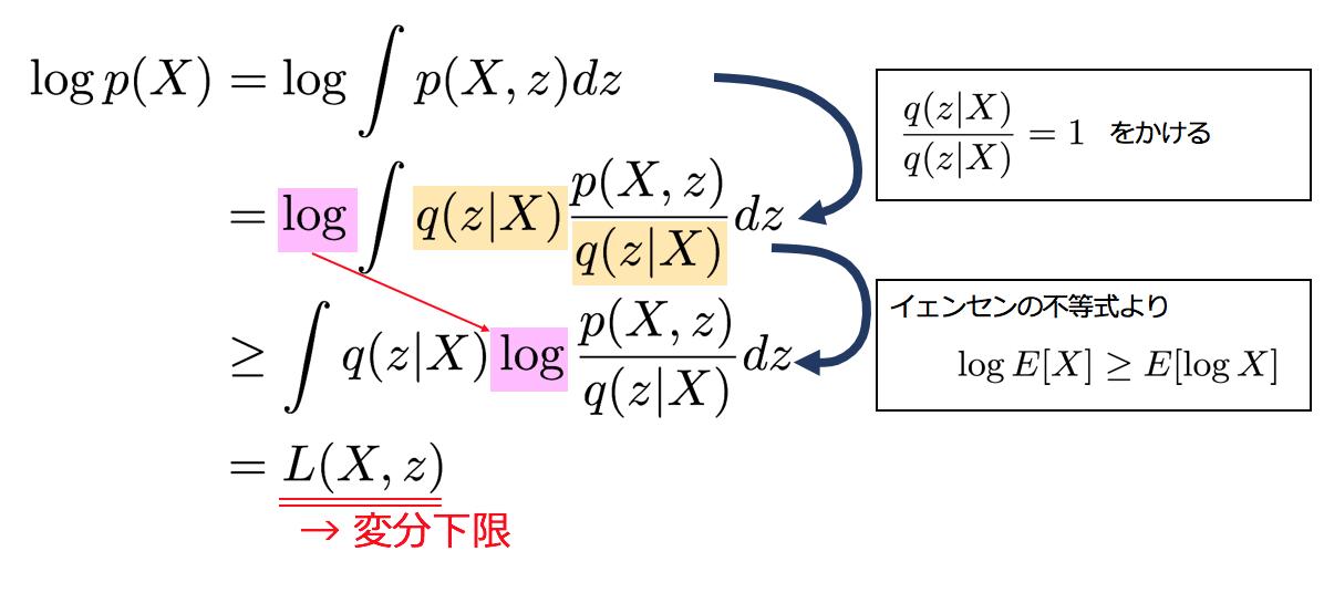 Variational Autoencoder徹底解説 1. Variational Autoencoderとは? 2. Chainerでの実装 3. VAEの理論的な概要 おまけ 参考