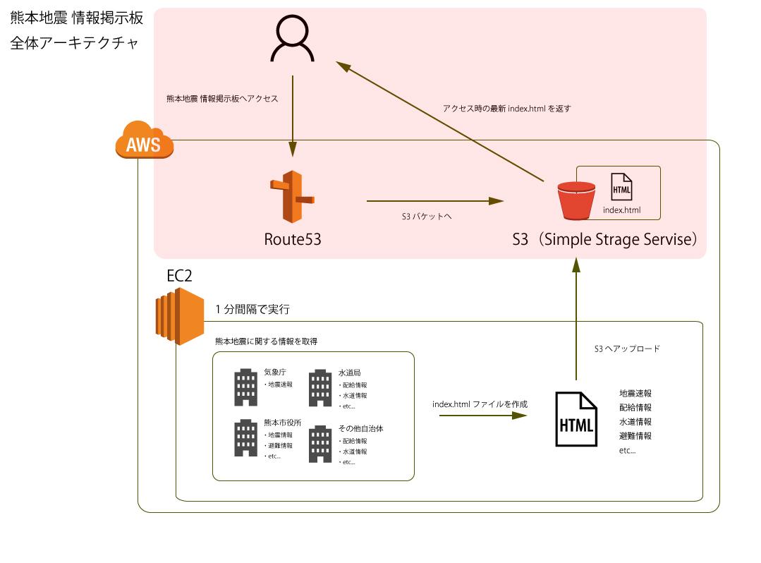 kumamoto-jishin_architecher_focus_s3.jpg