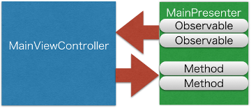 ViewController_Presenter.png