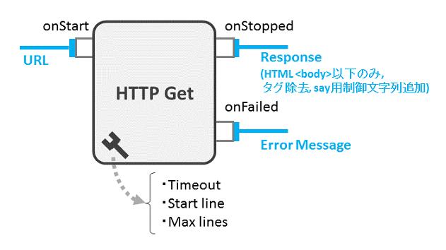httpget-box-design.png