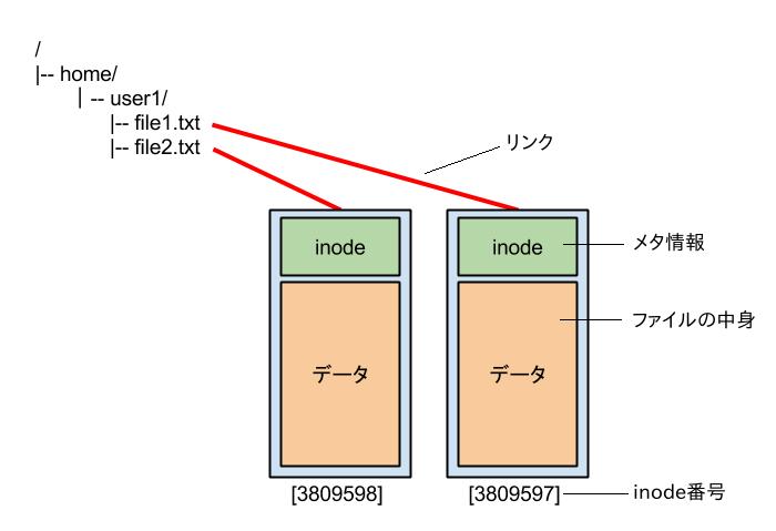 Linux: ハードリンクと inode - Qiita