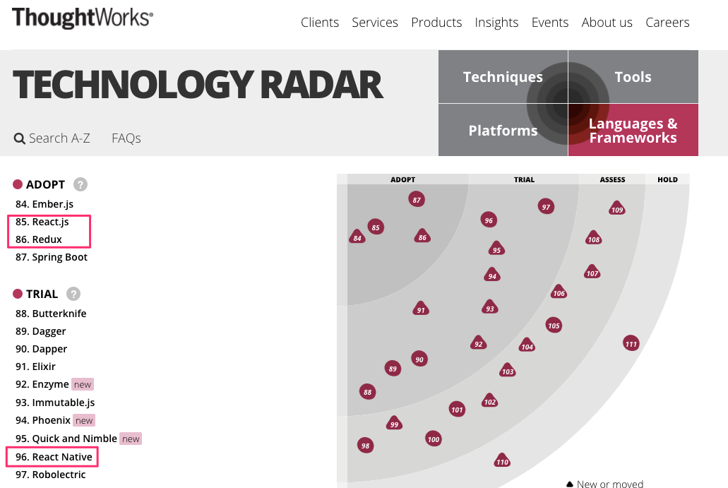 Languages_And_Frameworks___Technology_Radar___ThoughtWorks.png
