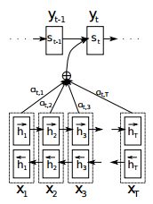 neural machine translation by jointly learning to align and translate