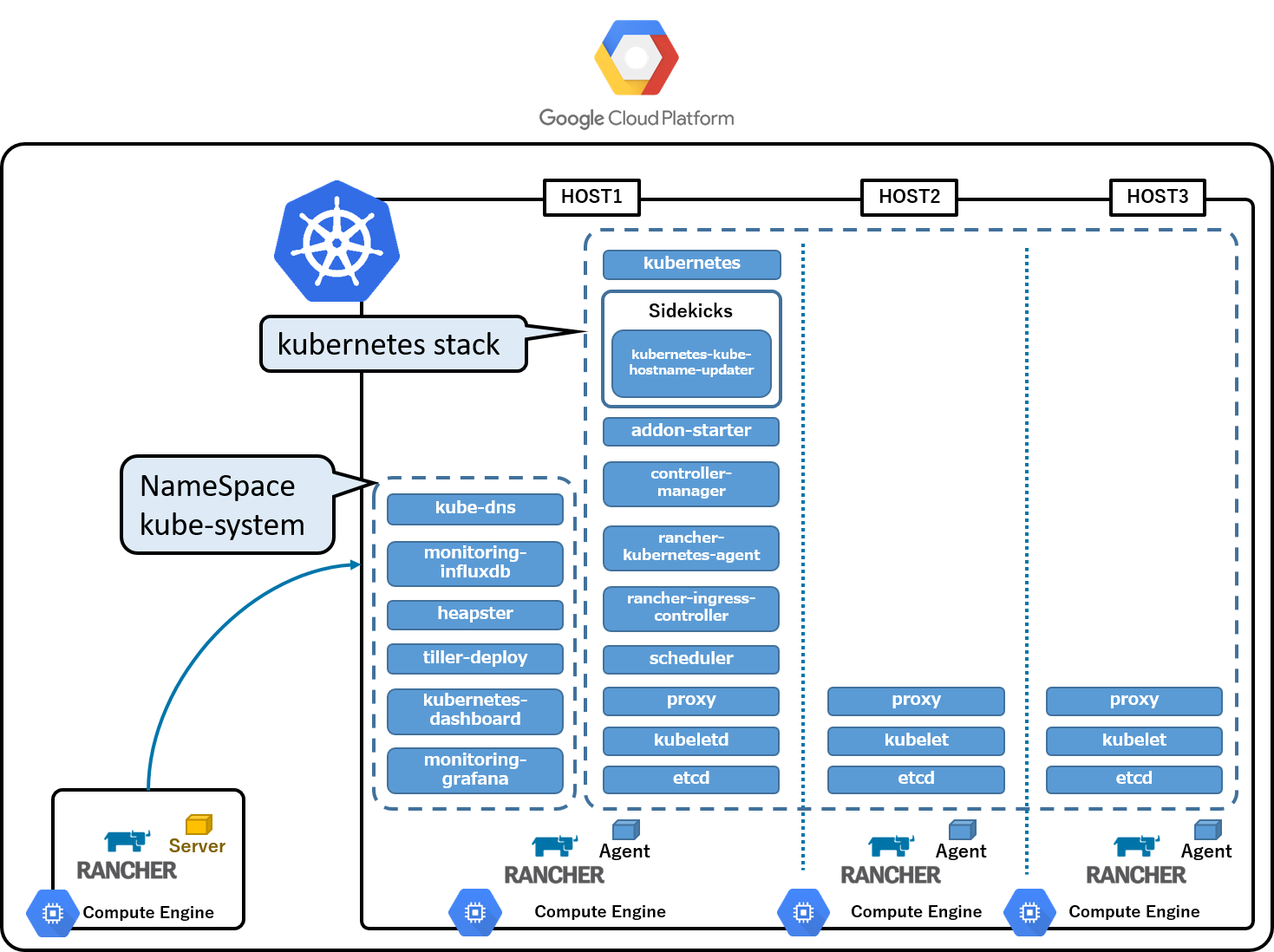 Kubernetes on google cloud platform by rancher install for Architecture kubernetes