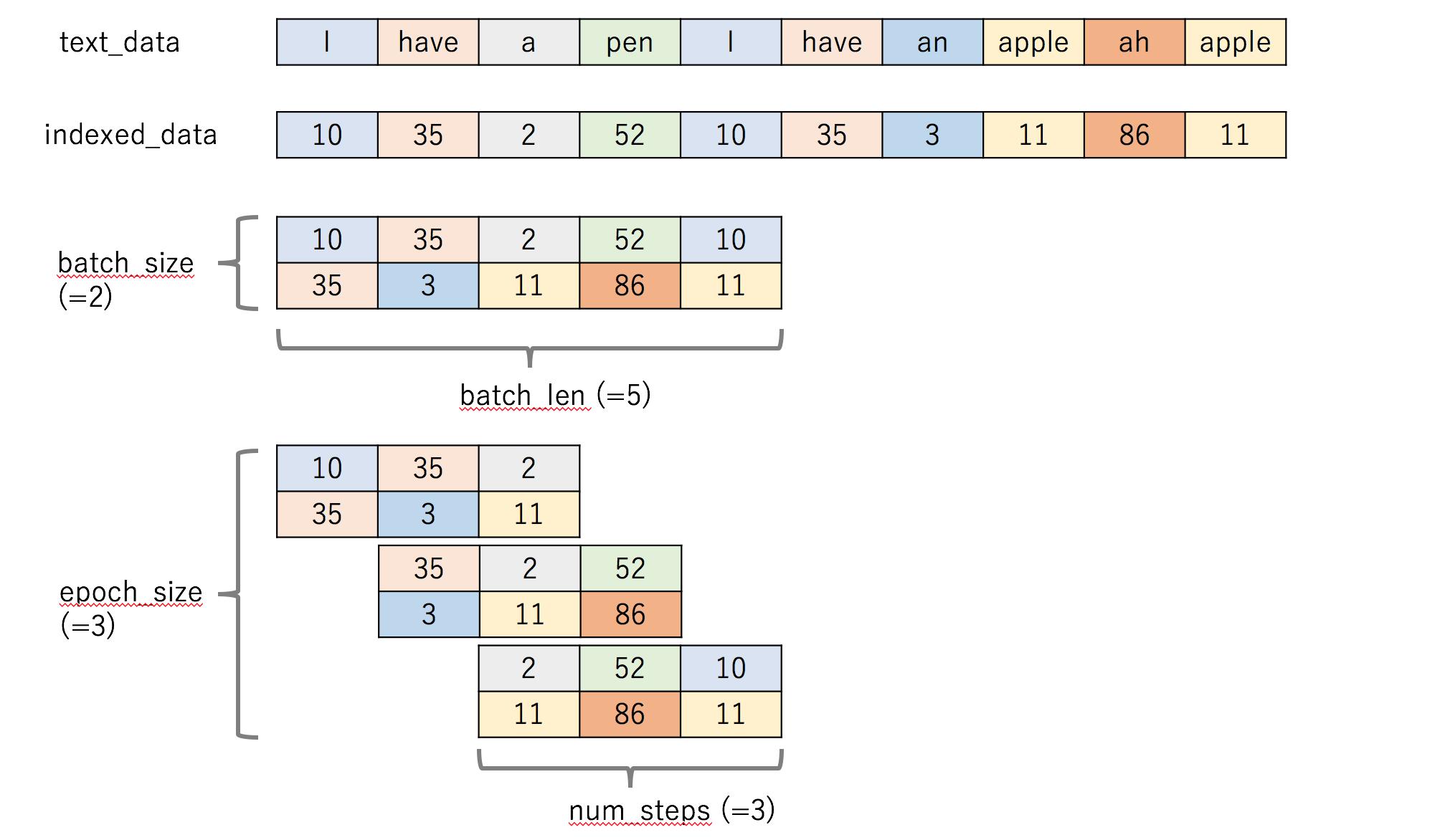 tensorflow rnn チュートリアル