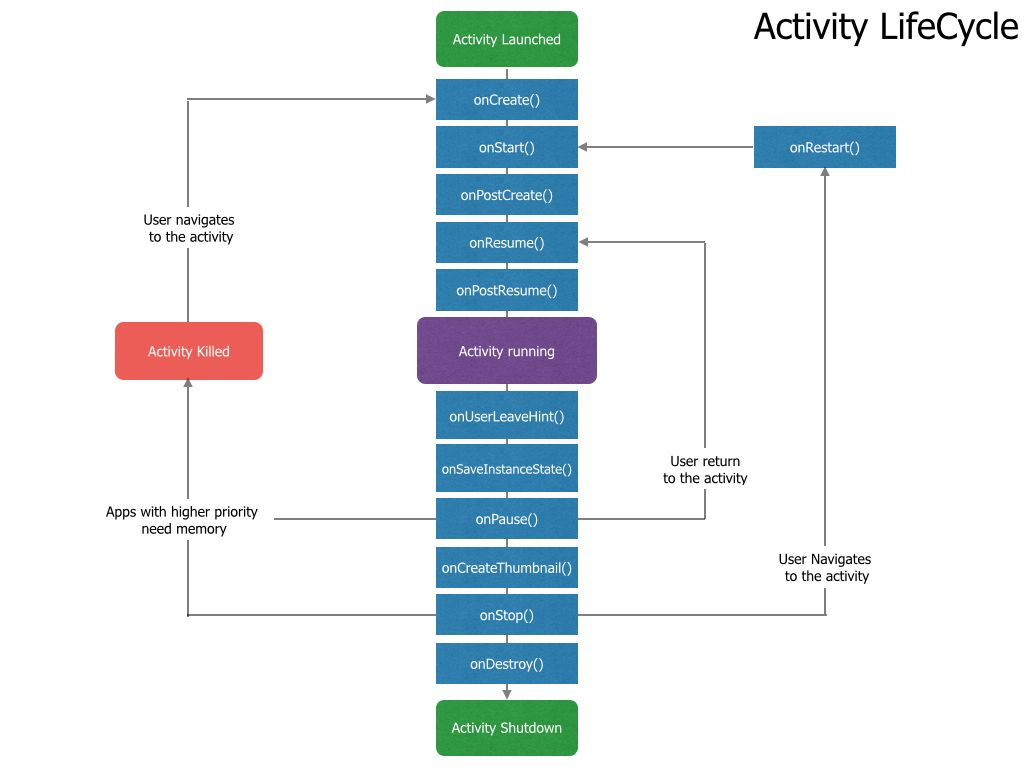 ActivityLifecycle.007-compressor.jpg