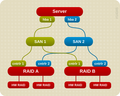 multipath-server2.png