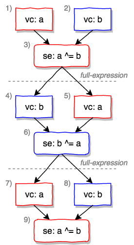 xorswap.cpp(C++11)