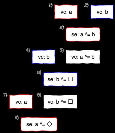 xorswap_1liner.cpp(C++1z)