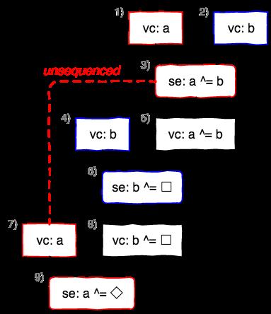 xorswap_1liner.cpp(C++11)