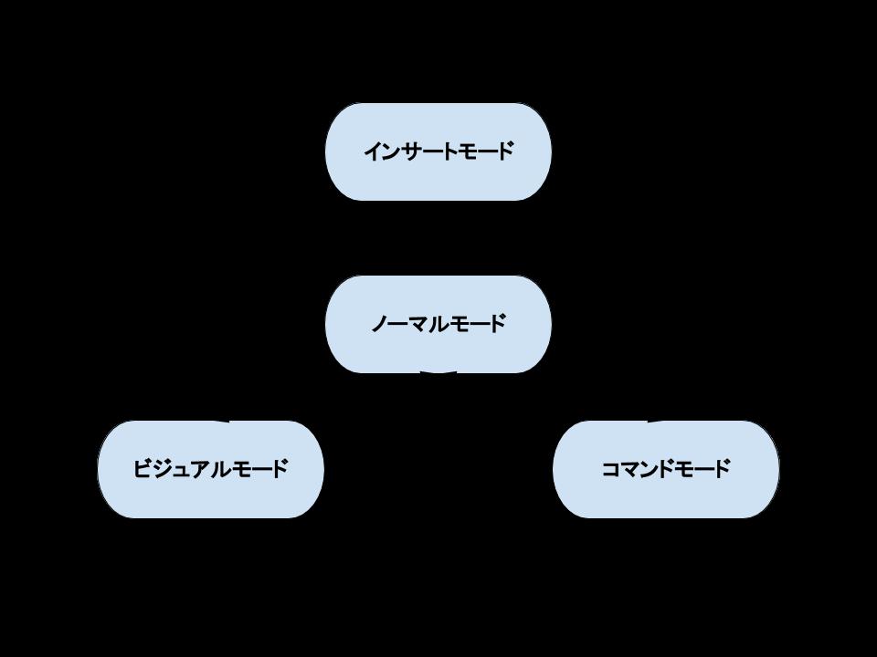 Vimのモード遷移図.png