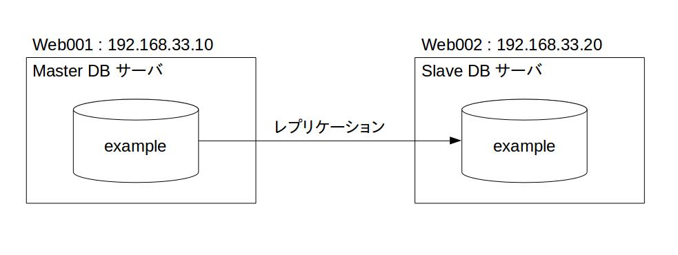 Master-Slave構成図.png