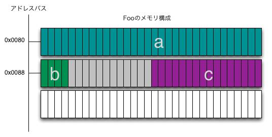 Fooのメモリ構成.png