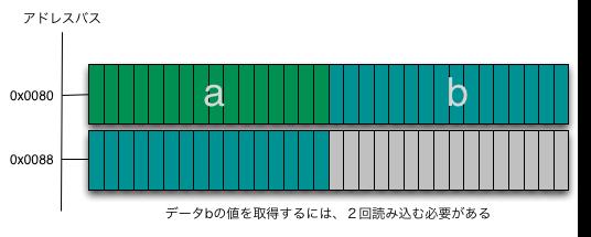 データa(4)とb(8)が詰めて格納された場合.png