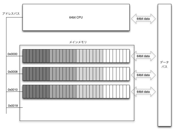 [CPU]メモリからデータの読み込みイメージ図.png